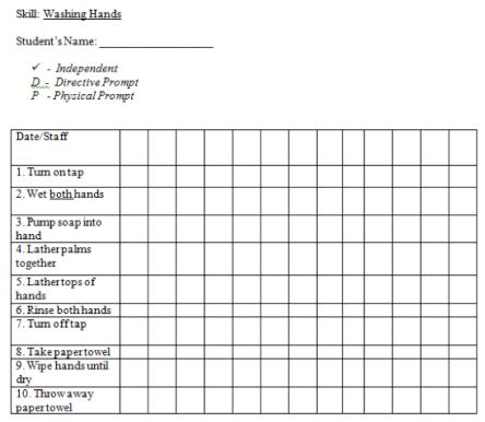 handwashing task analysis